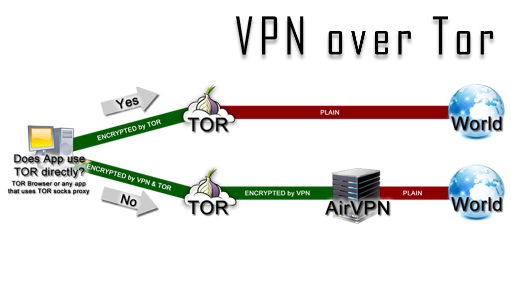 徹底解説!VPN over Torのセットアップ方法